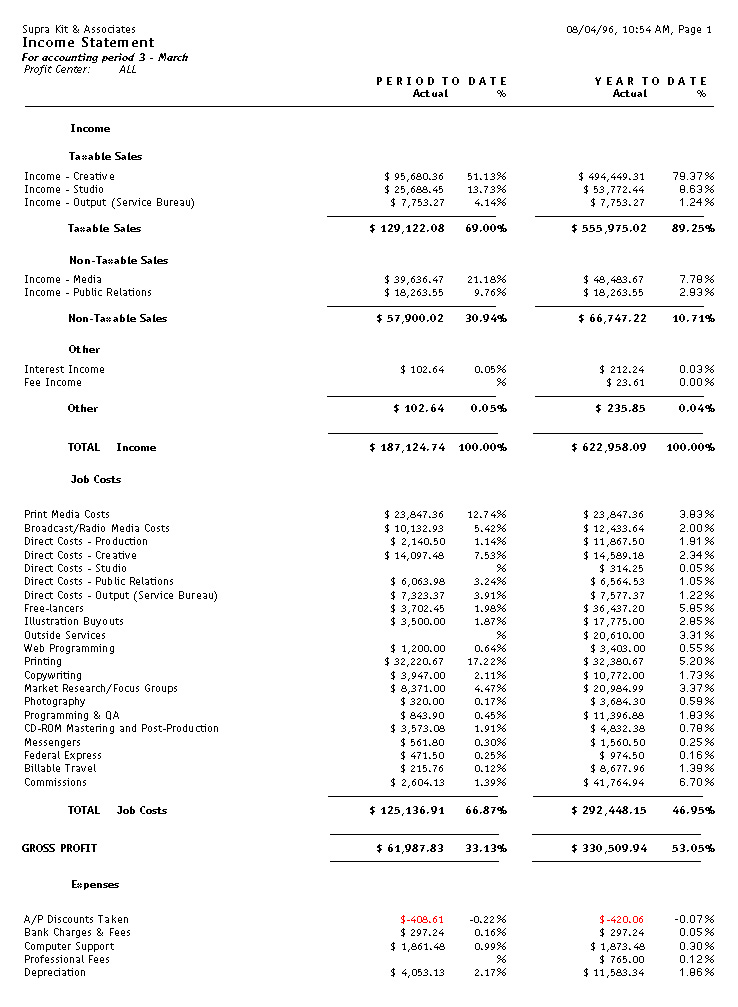 The Income Statement Shows Income, Job Cost, And Expense Accounts As Well  As Net Profit/loss For The Shop. The Standard Format Shows Gross Profit As  ...  Format Of Statement Of Profit And Loss